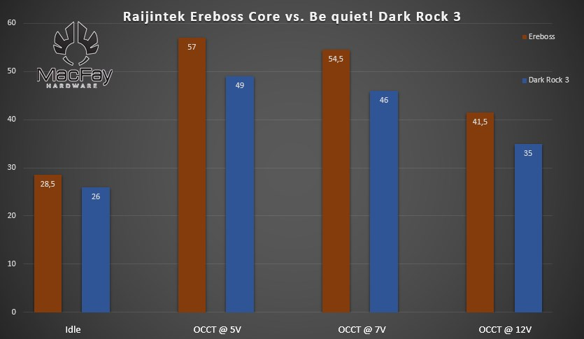 Test Raijintek Ereboss Core Edition